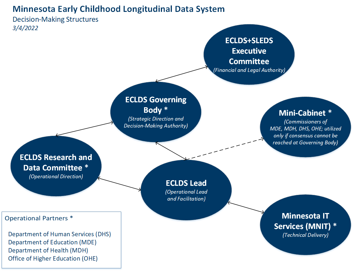 The governance structure of the Early Childhood Longitudinal Data System