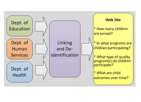 The structure of the Early Childhood Longitudinal Data system and the flow of data